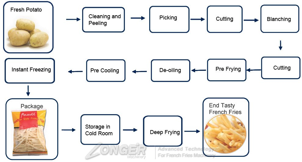 How To Produce Frozen French Fries